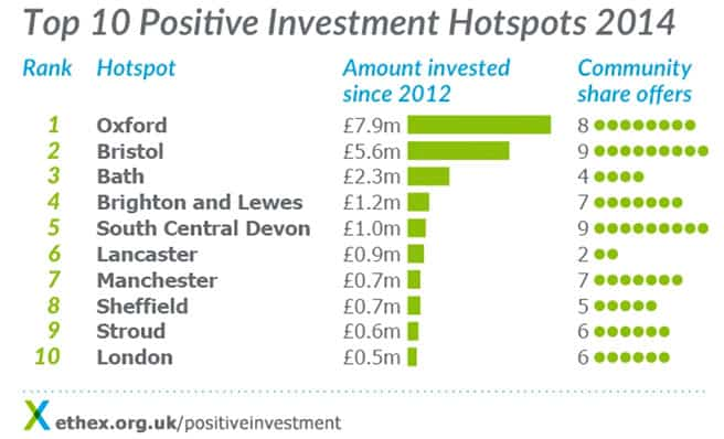 A graph showing positions of the 15 top positive investment locations in the UK, according to Ethex's 2014 report