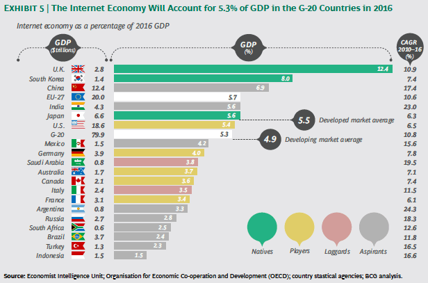 gdp-g20-countries-2016-internet-economy