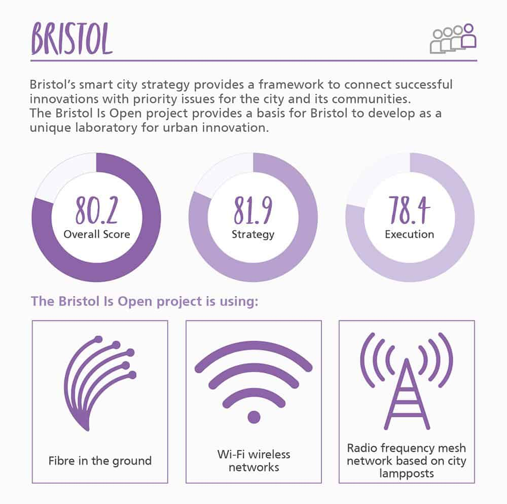 Smart-Cities-Infographic_bristol