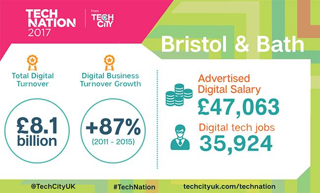 Bristol & Bath region shines in Tech Nation 2017 report