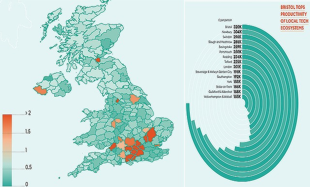 Bristol leads the UK as most productive tech cluster